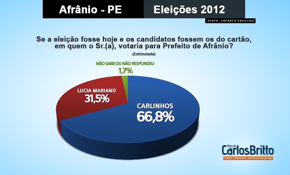Vote Up