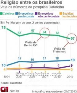 grafico-pesquisa-catolicos_1