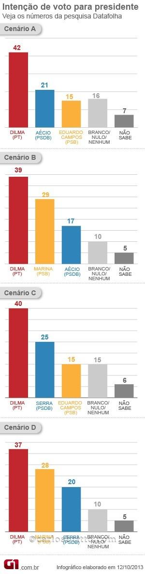 grafico-datafolha-presidente_outubro-v2