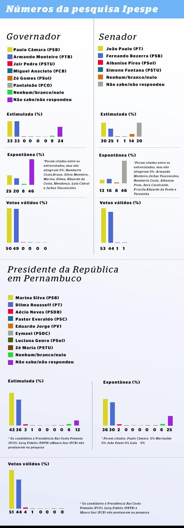 20140915003621512364o Ipespe: Disputa para o Governo de PE mostra polarização entre Câmara e Armando. Cenário acirrado também para o Senado